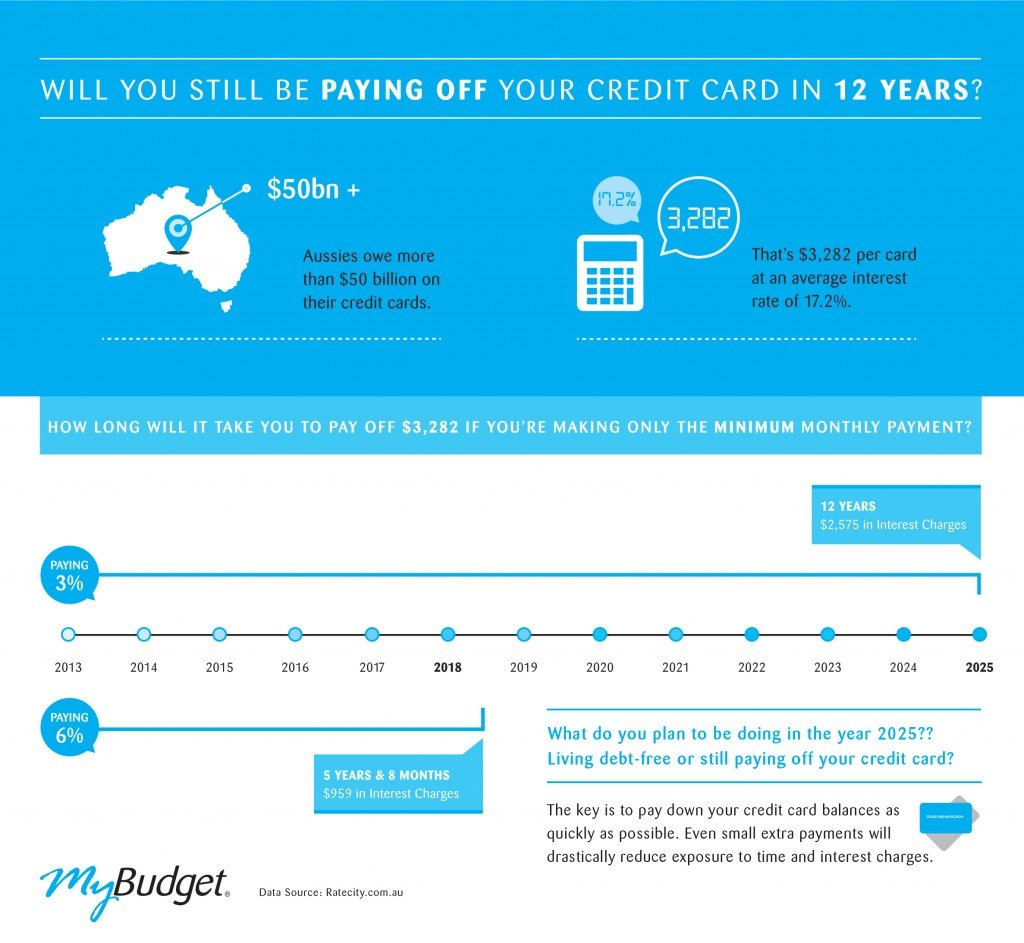 Minimum credit card repayments hurt Aussie wallets