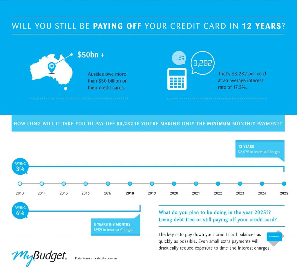 Minimum credit card repayments hurt Aussie wallets